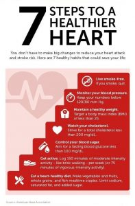 7 Steps to a Healthy Heart Free CPR Classes
